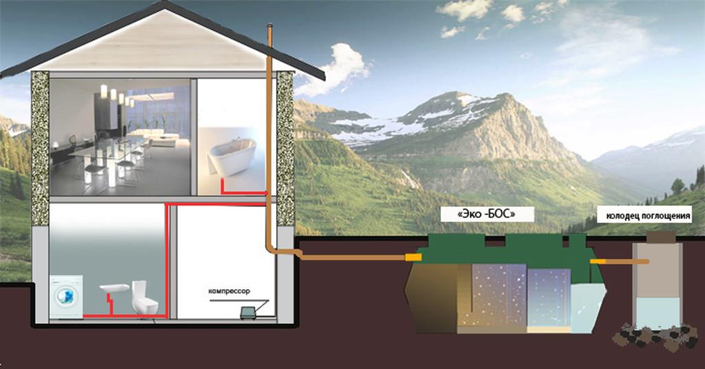 Схема 4. наружной канализации с принудительной перекачкой стоков в станцию эко-бос с помощью КНС (канализационной...